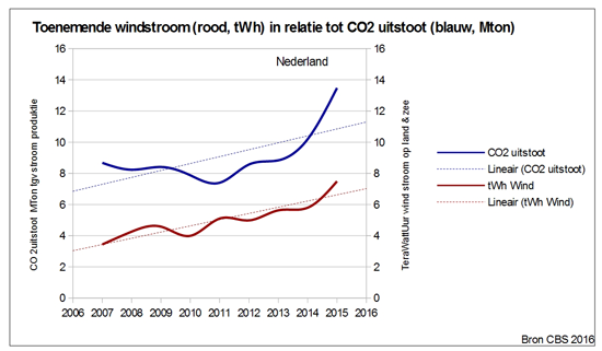Windstroom vs CO2 productie